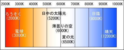 色温度.png